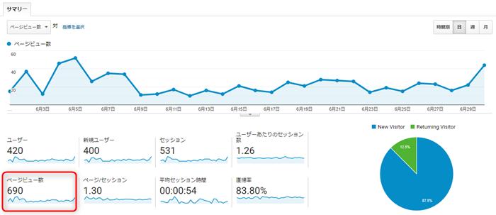 ブログ開始5ヶ月目のページビュー数推移